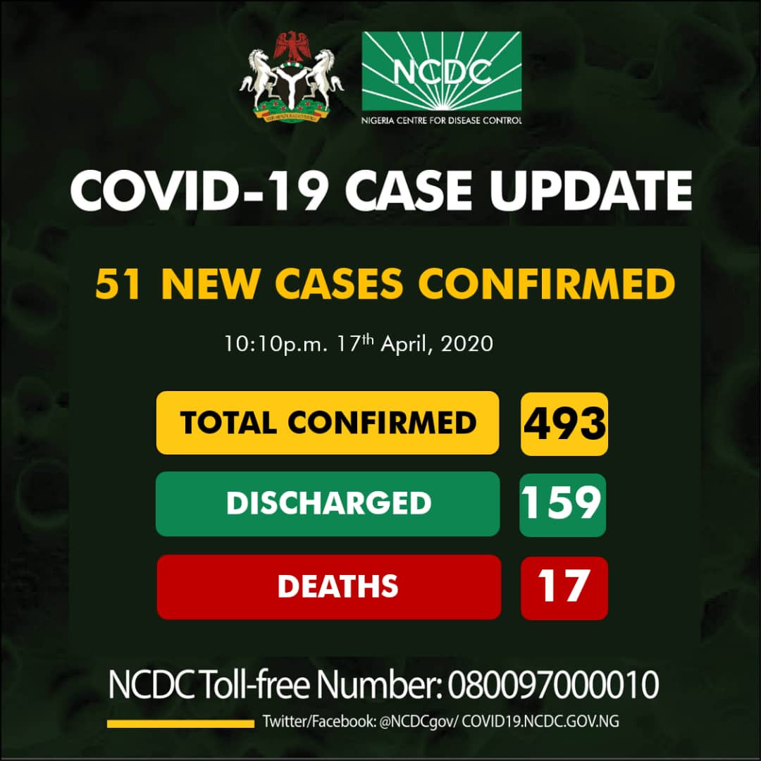 Nigeria Records Fresh 51 Cases Of Coronavirus