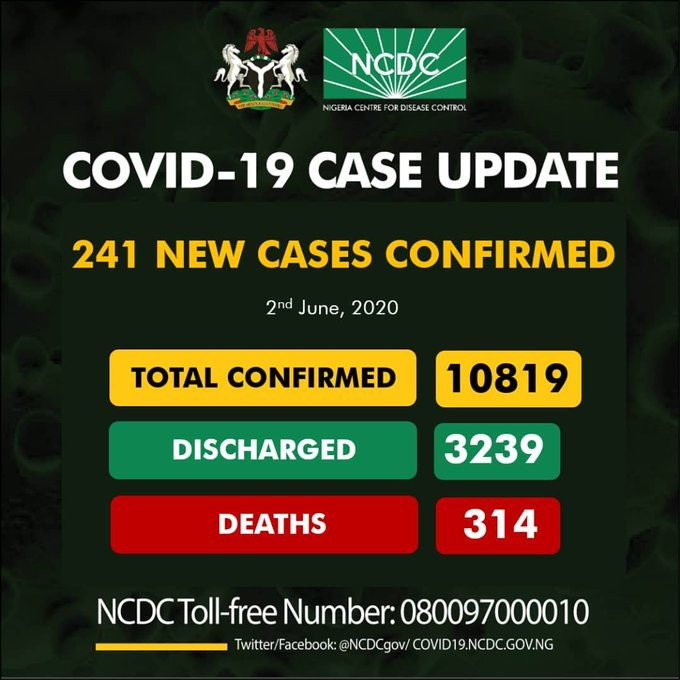 Nigeria  Records 241 New Cases Of COVID-19