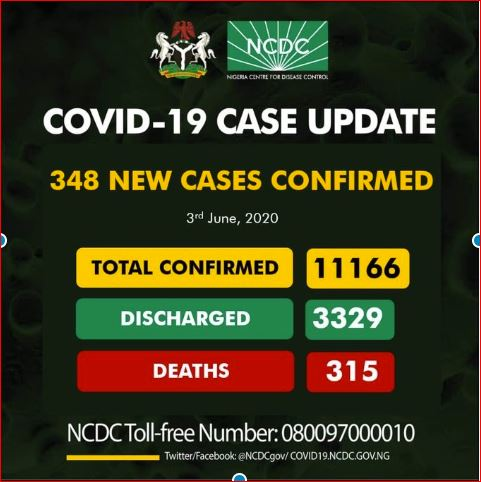 Updated: Nigeria Records Fresh 348 Cases Of COVID-19, Wednesday, 3rd 2020