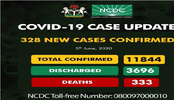 NCDC COVID-19 Update Today: Nigeria Records 328 New Cases; Total Cases 11844