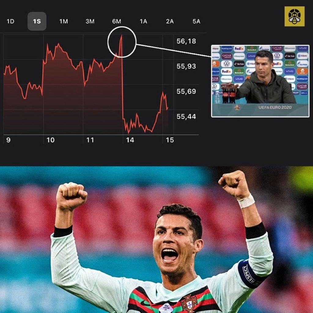 Coca-Cola Lost A Total Of $4 billion In Value Since Cristiano Ronaldo Removed Them From His Vicinity In Favor Of Water