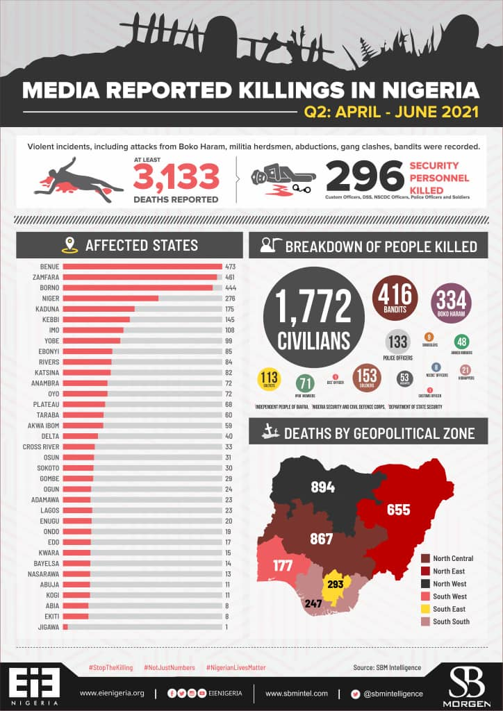 Reported Killings In Nigeria: Breakdown Of Affected States, Geopolitical Zones